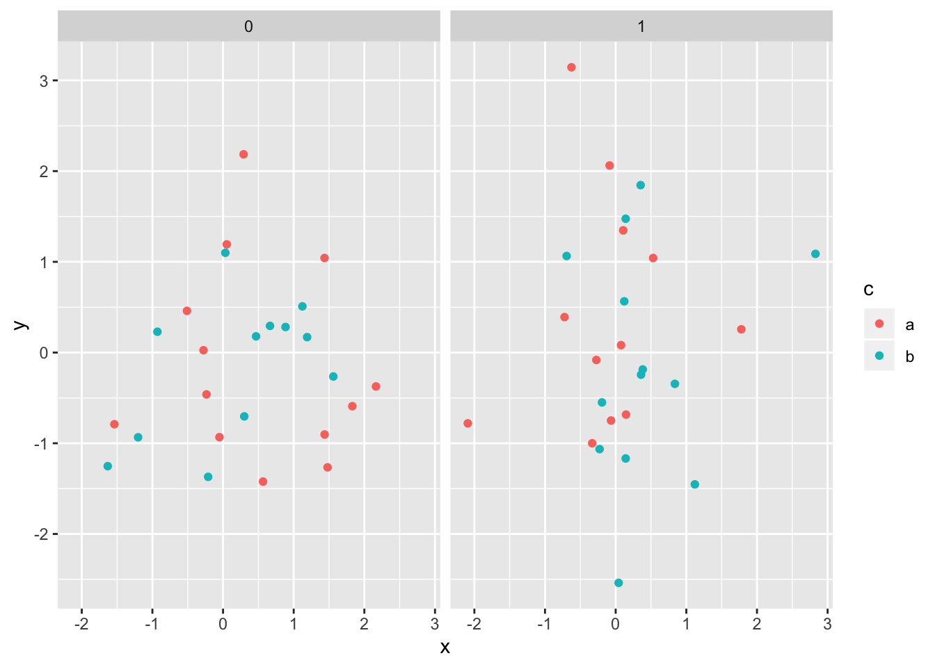 Formatting Math Symbols and Expressions in ggplot Labels | Benjamin